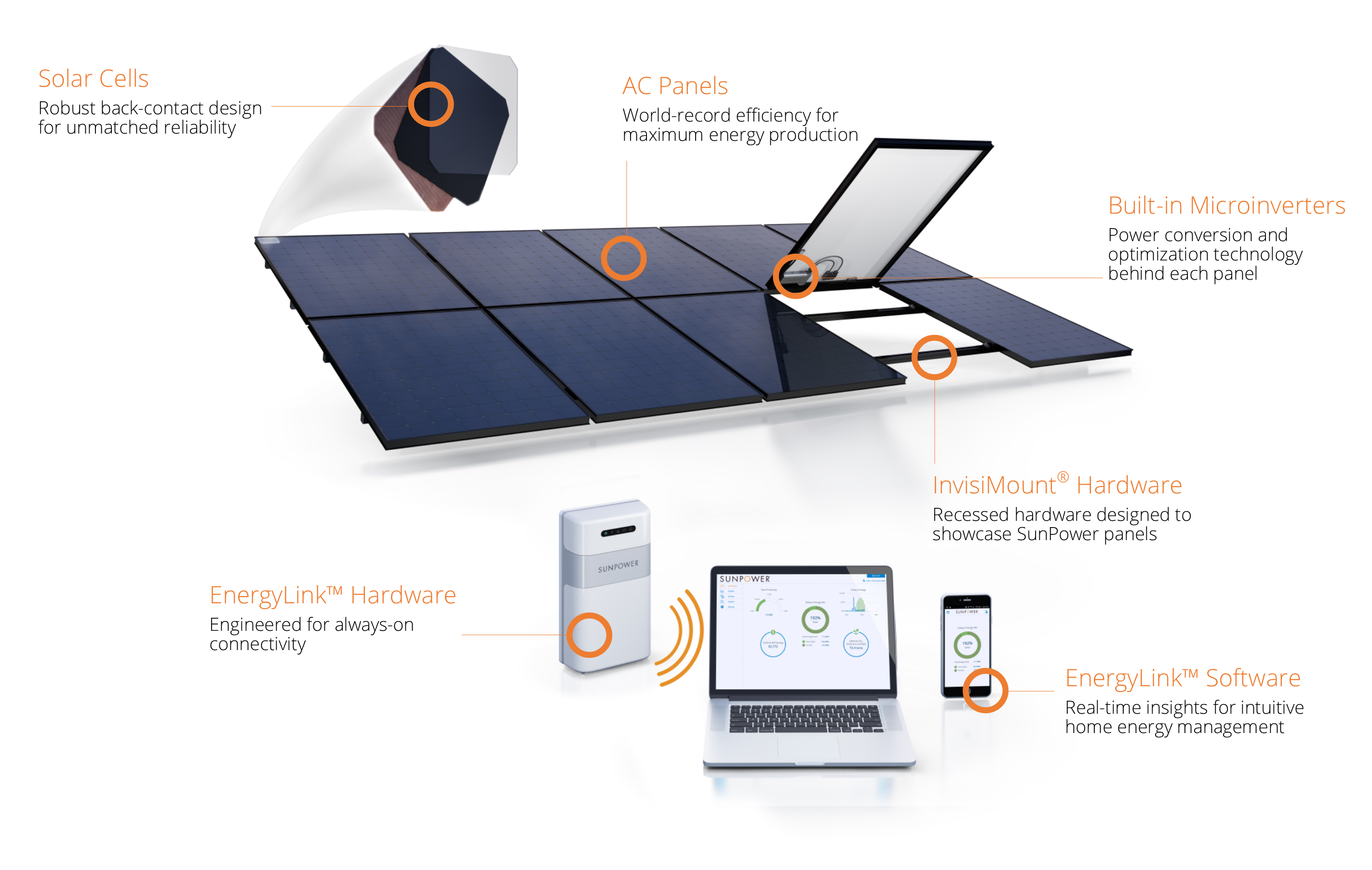SunPower Expanded view Solar System
